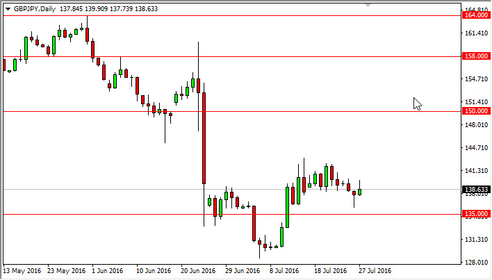 GBP/JPY Forecast July 28, 2016, Technical Analysis