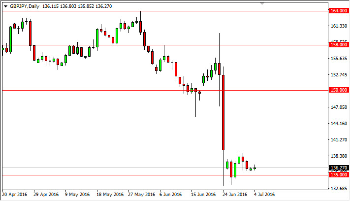 GBP/JPY Forecast July 5, 2016, Technical Analysis
