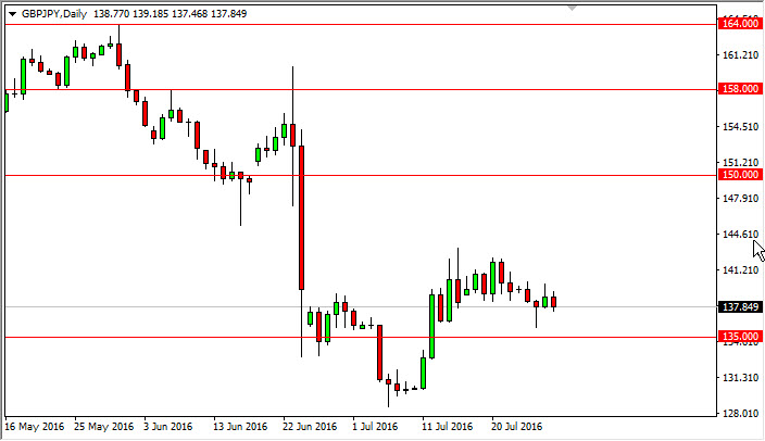 GBP/JPY Forecast July 29, 2016, Technical Analysis