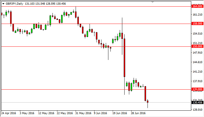 GBP/JPY Forecast July 7, 2016, Technical Analysis