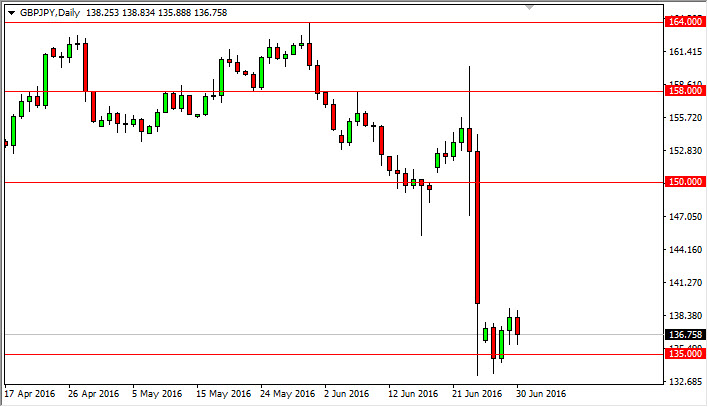 GBP/JPY Forecast July 1, 2016, Technical Analysis