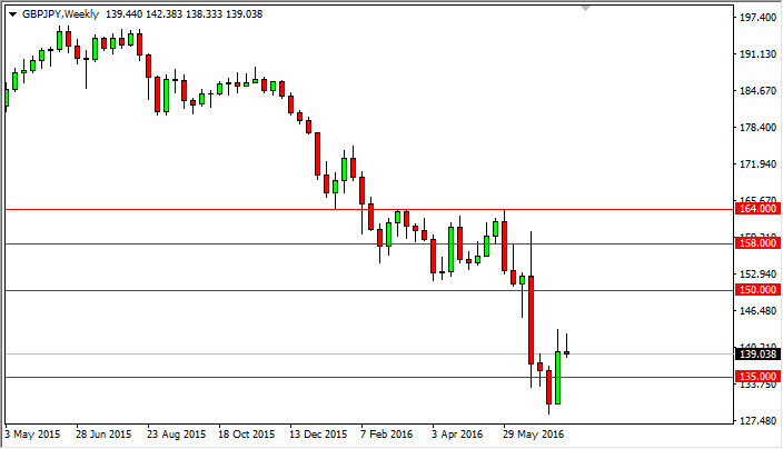 GBP/JPY forecast for the week of July 25, 2016, Technical Analysis