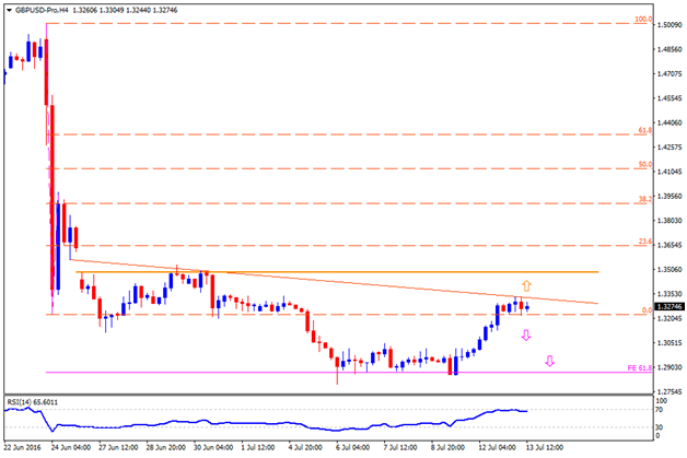 Technical Outlook: Important GBP Crosses