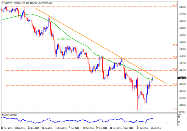 Important JPY Pairs: Technical Overview