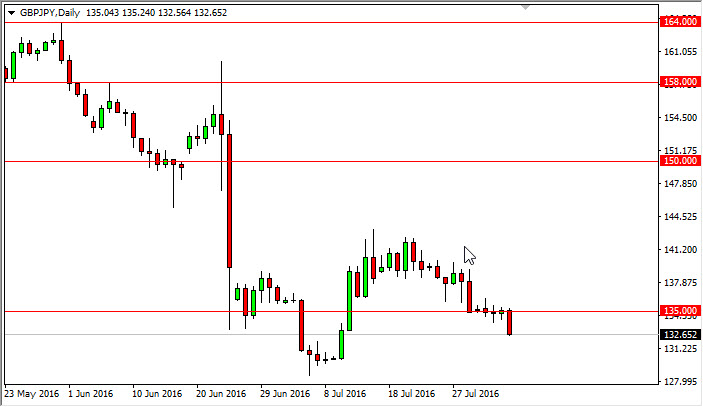 GBP/JPY Forecast August 5, 2016, Technical Analysis