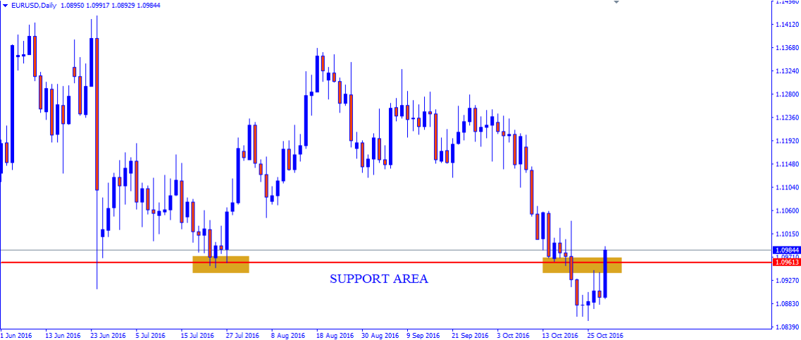 Weekly Technical Outlook: EUR/USD