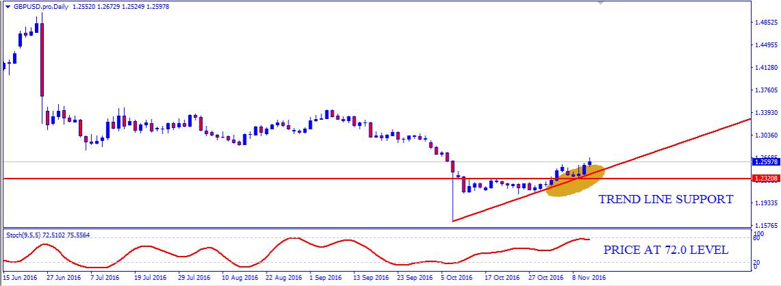 Weekly Technical Outlook: GPB/USD