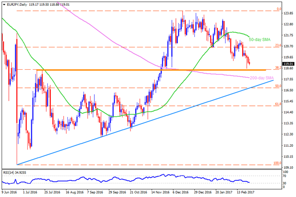 Technical Overview For EUR/JPY, NZD/JPY & CAD/JPY