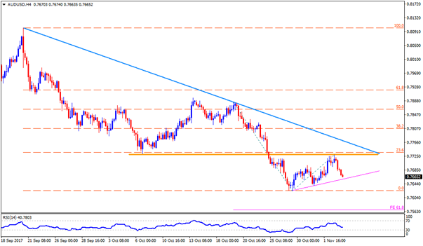 Technical Update For AUD/USD, EUR/AUD & AUD/CAD: 03.11.2017