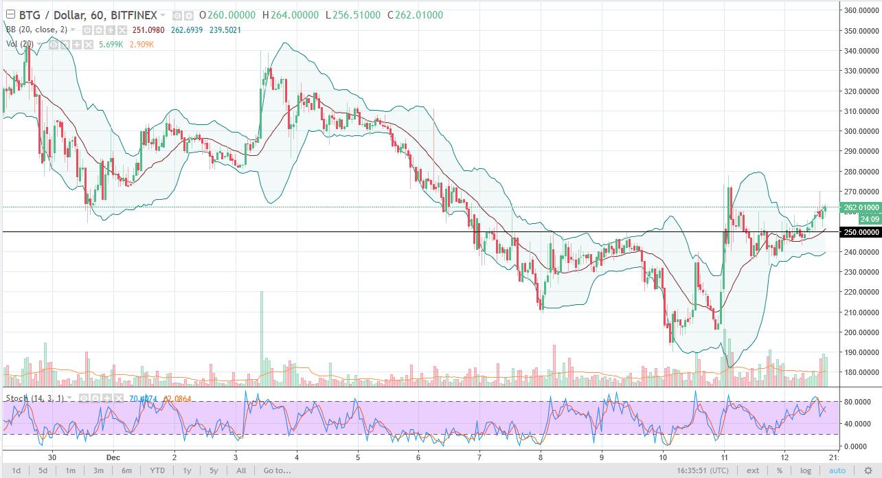 Bitcoin Gold DASH and Monero Analysis December 13