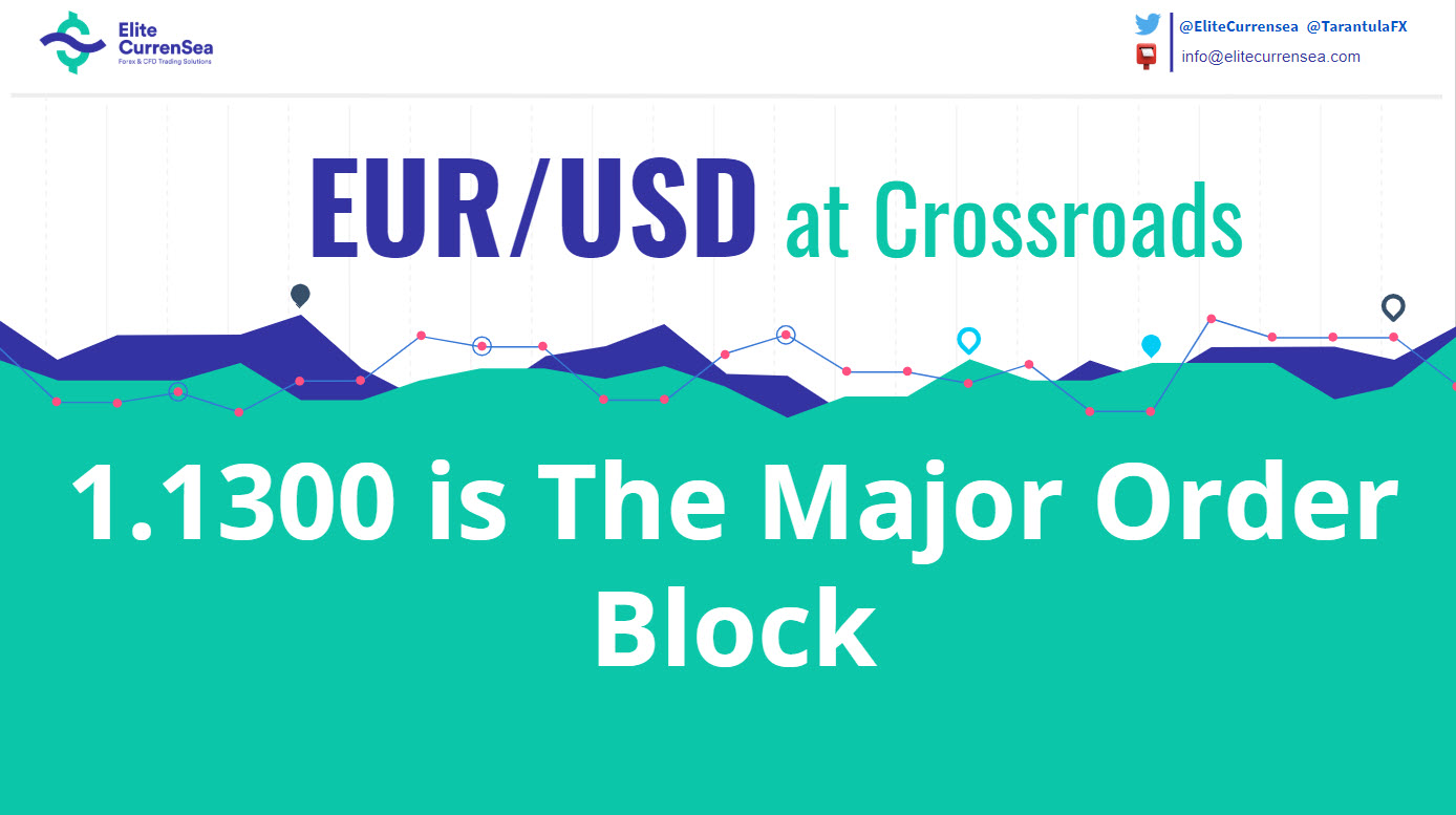 EUR/USD 1.1300 is The Major Order Block
