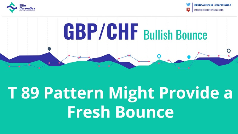 GBP/CHF T-89 Has Been Established at the POC Zone
