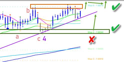 GBP/NZD 4 hour chart