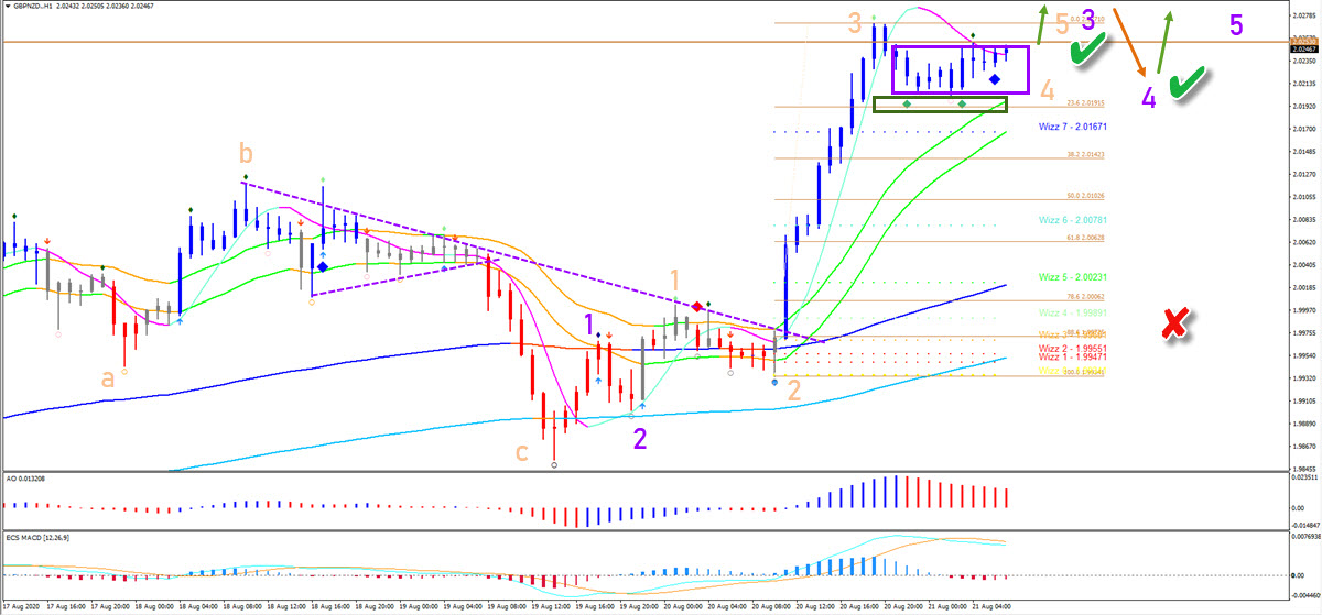 GBP/NZD 1 hour chart