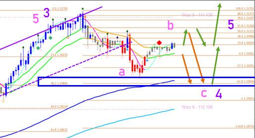 GBP/USD 4 hour chart