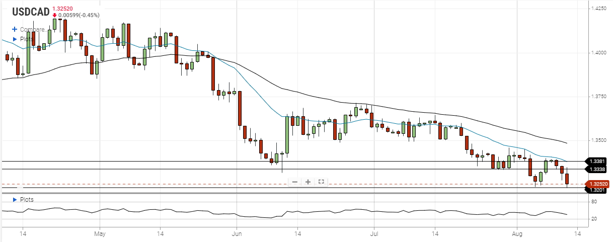 usd cad august 12 2020