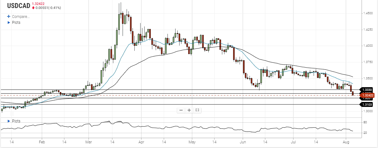 usd cad august 5 2020
