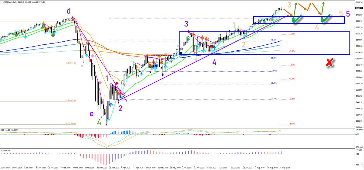 Dow Jones Daily Chart
