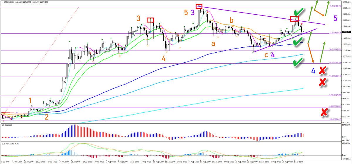 BTC/USD 4 hour chart