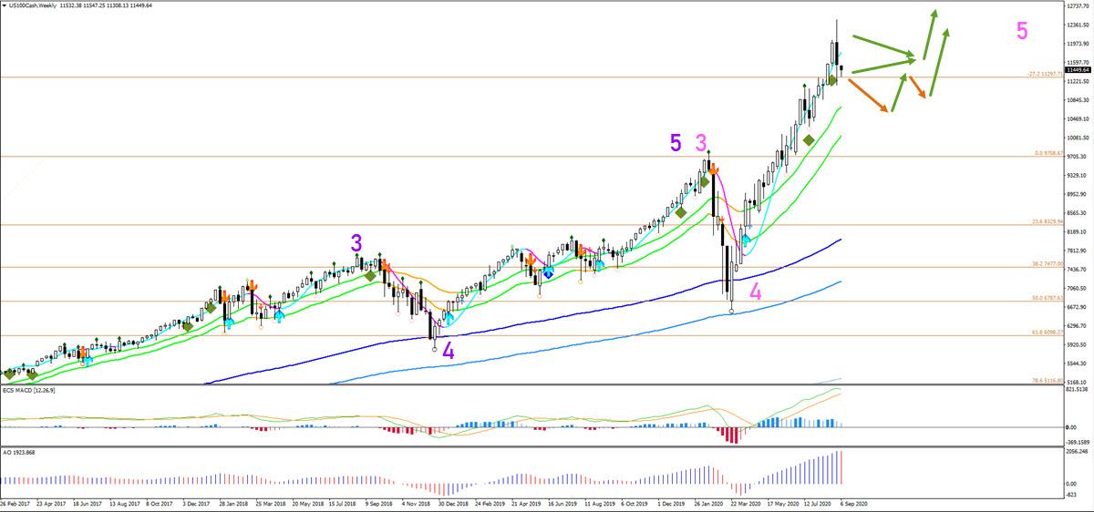 NQ Weekly Chart