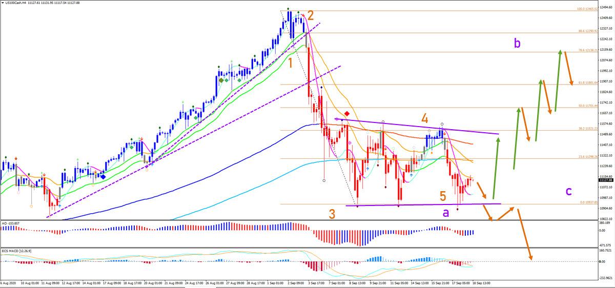 Nasdaq 100 4 hour chart