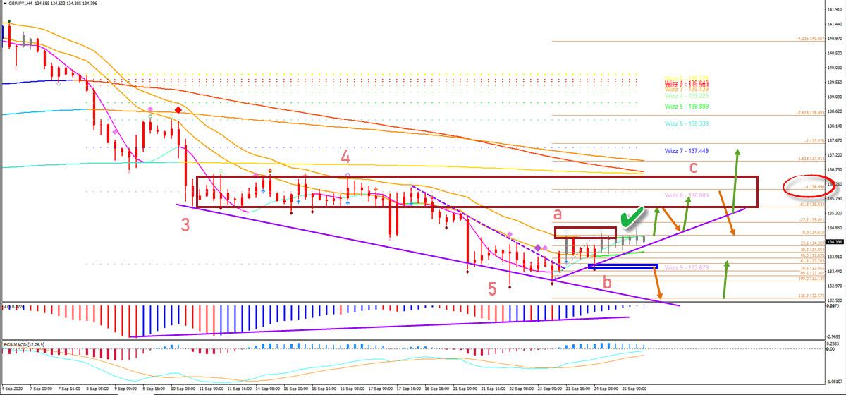 GBP/JPY 4 hour chart
