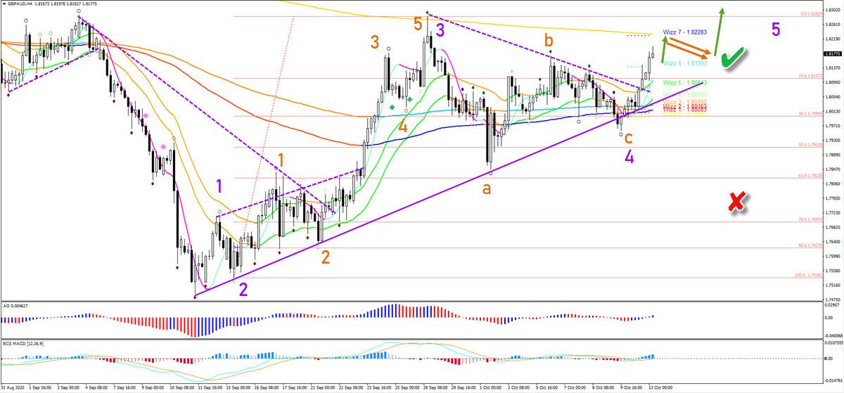 GBP/AUD 4 hour chart