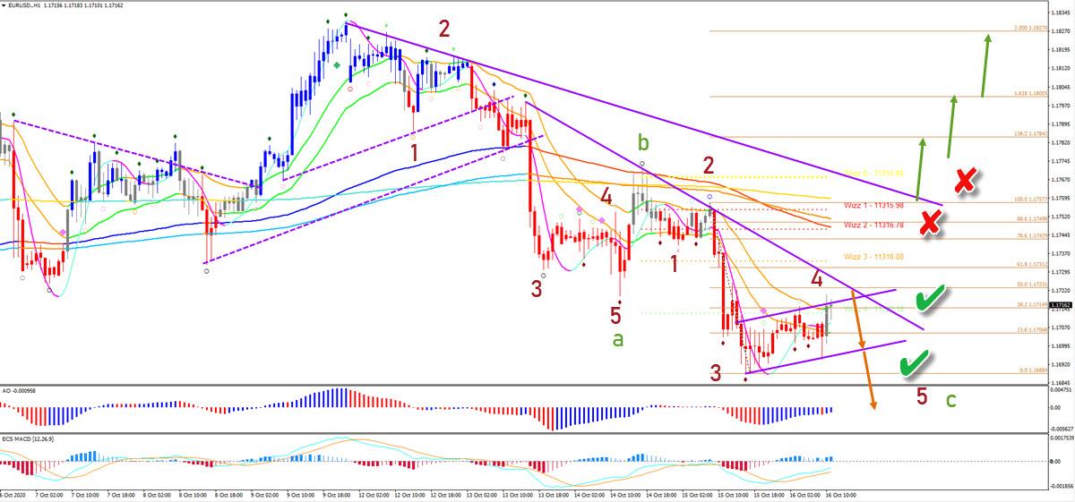EUR/USD 1 hour chart