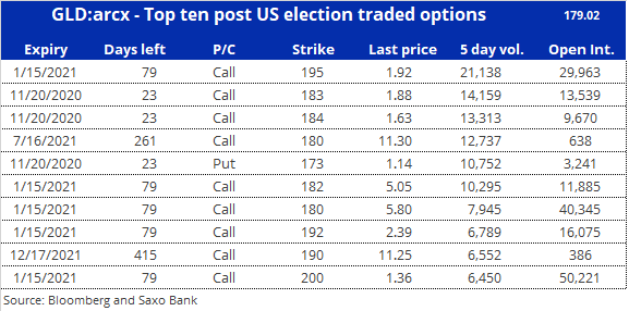 Top ten post US election traded options