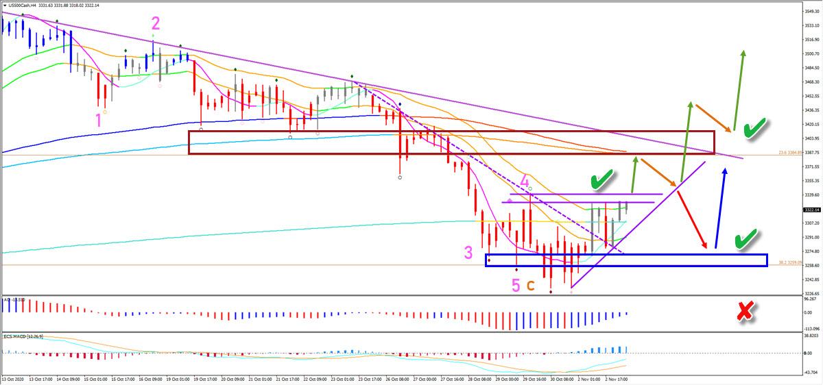 S&P 500 4 hour chart
