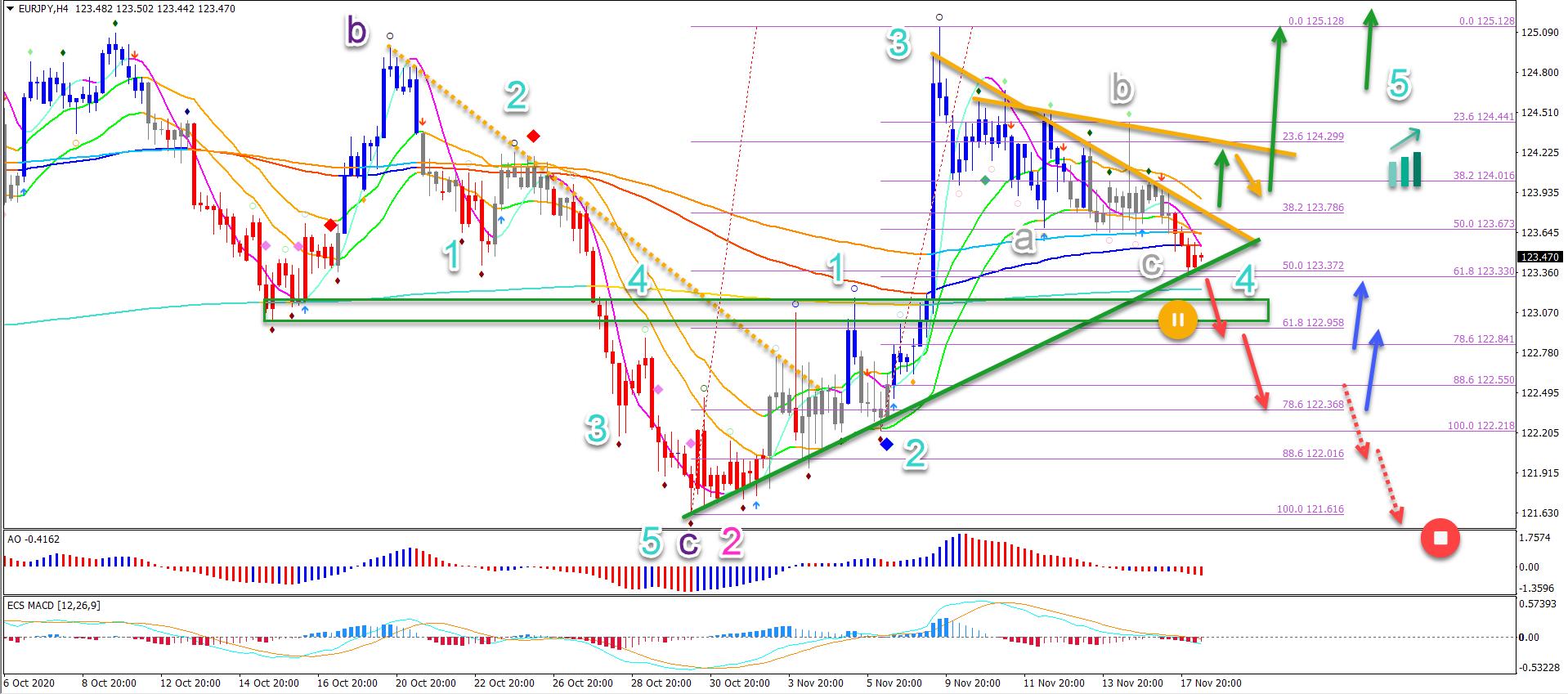 EUR/JPY 4 hour chart