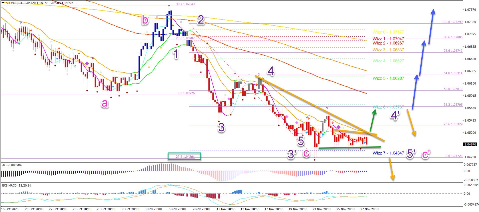 AUD/NZD 4 hour chart 30.11.20