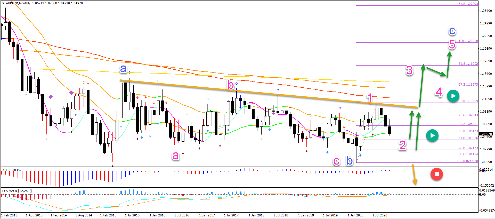 AUD/NZD Monthly chart 30.11.20