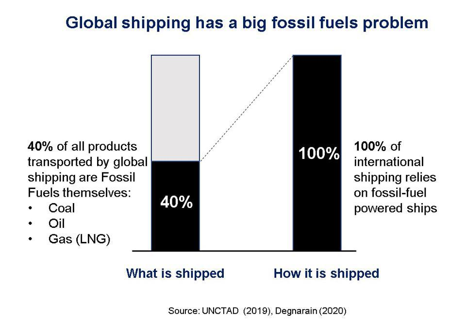 40% of global shipping is used to transport fossil fuels