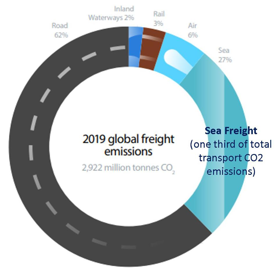 Sea Freight accounts for one third of all carbon dioxide emissions, despite only having 60,000 large vessels