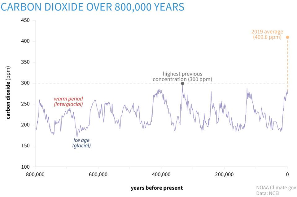 The world now has the highest concentration of carbon dioxide in over 800,000 years, which has triggered major shifts in ices ages and life on the planet in the past
