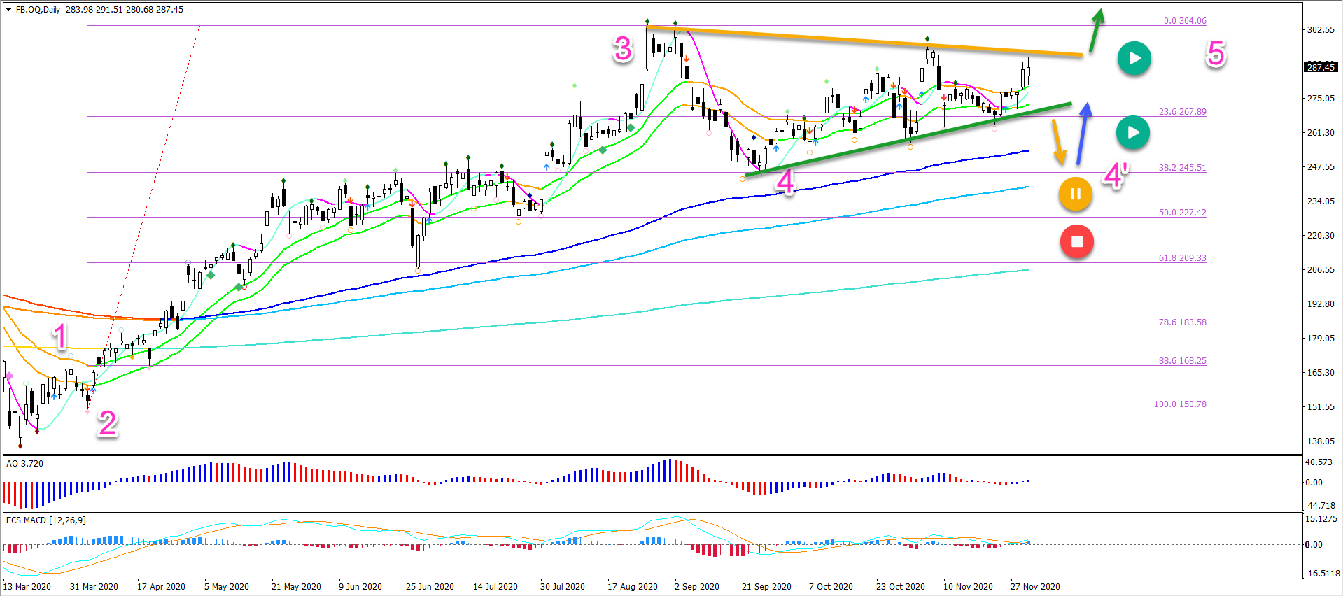 Facebook daily chart 03.12.20