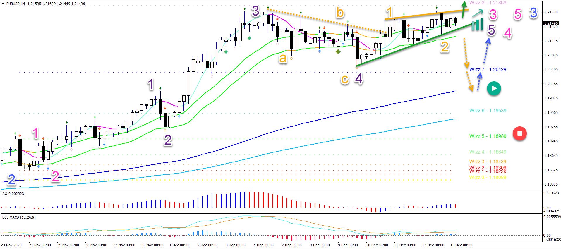 EUR/USD 4 hour chart 15.12.2020