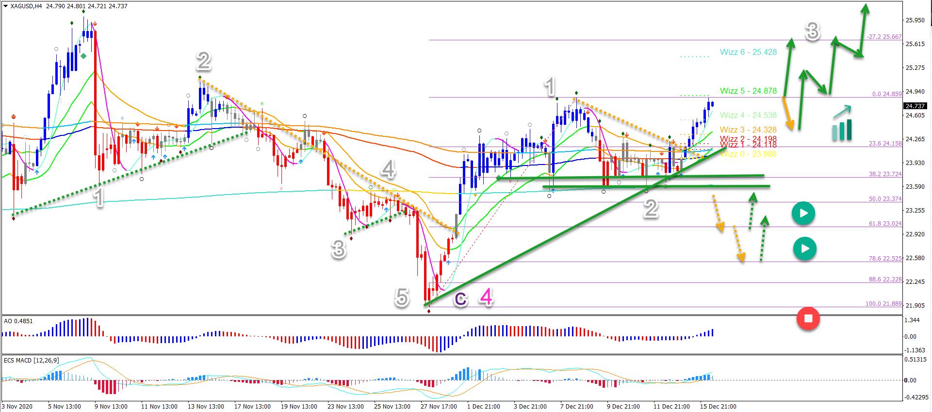 XAG/USD 16.12.2020 4 hour chart