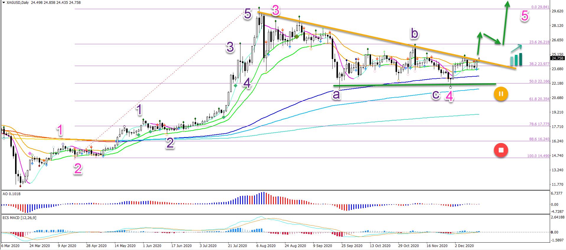 XAG/USD 16.12.2020 daily chart