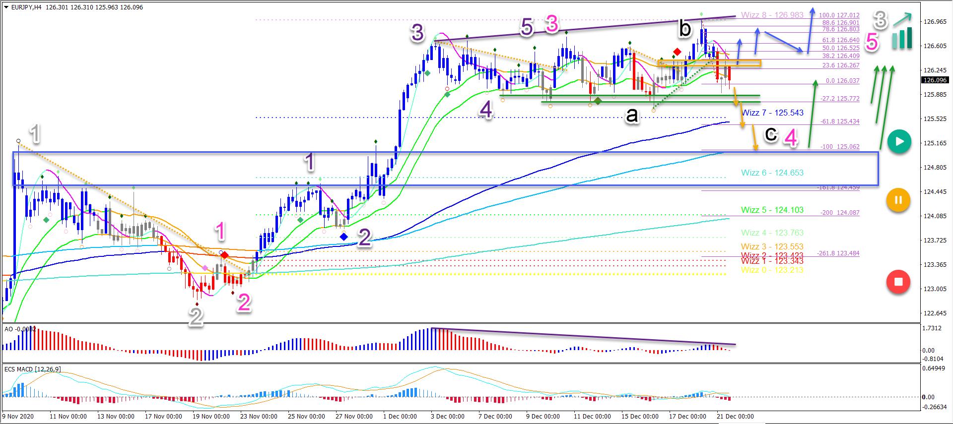 EUR/JPY 21.12.2020 4 hour chart