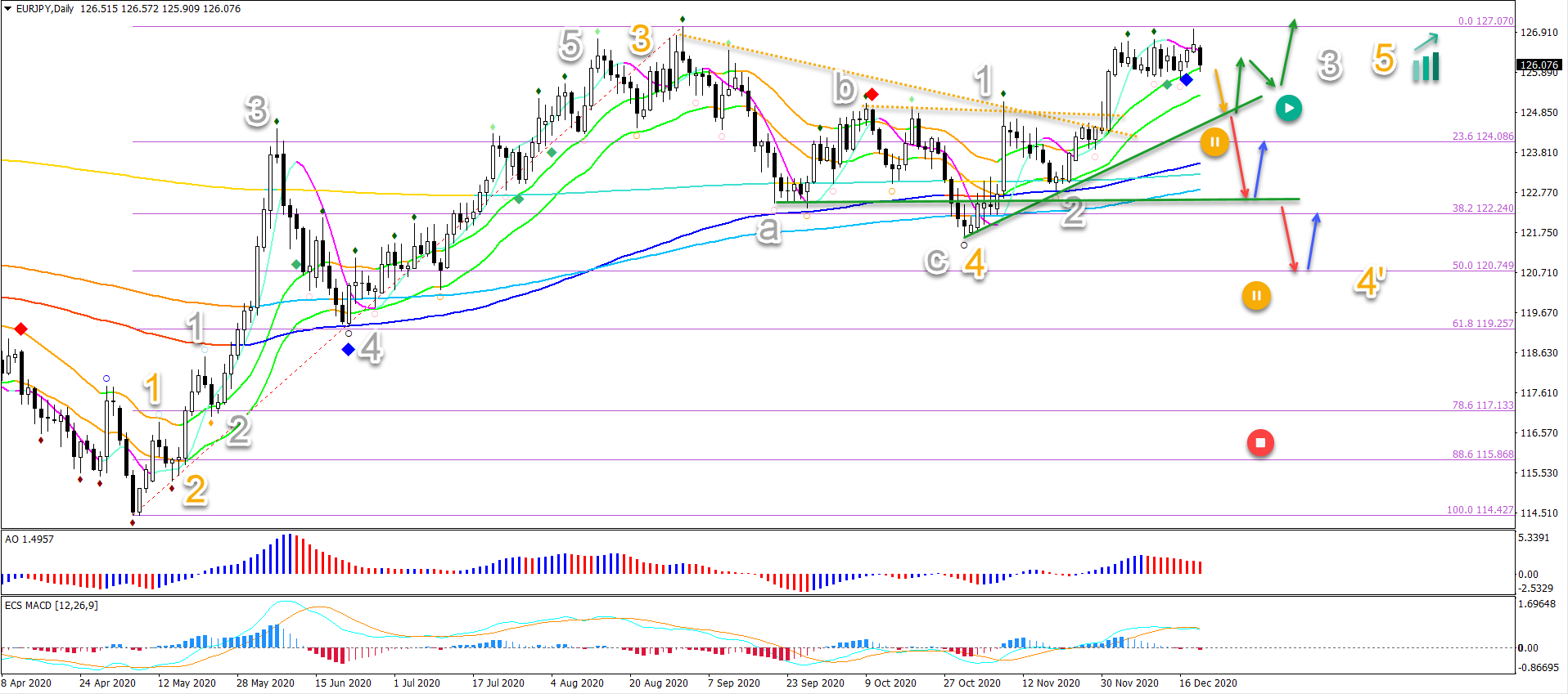 EUR/JPY 21.12.2020 daily chart
