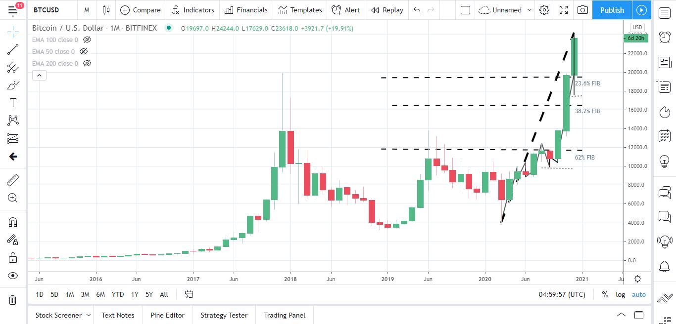 BTCUSD 251220 Monthly Chart