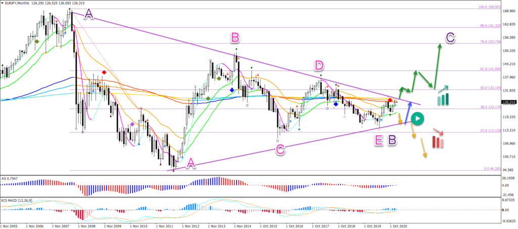 EUR/JPY 07.01.2021 Monthly chart