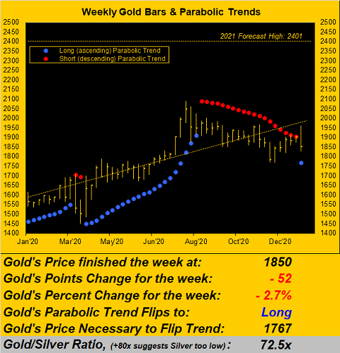 090121_gold_weekly