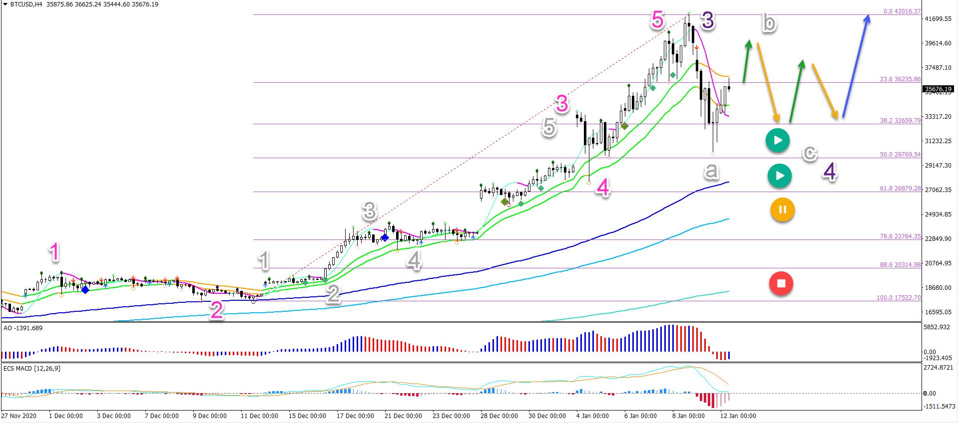 BTC/USD 12.01.2021 4 hour chart