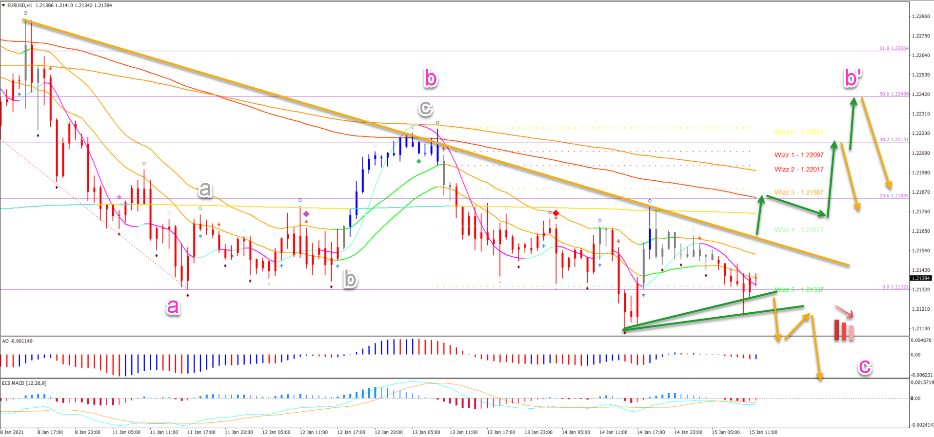 EUR/USD 15.01.2021 1 hour chart