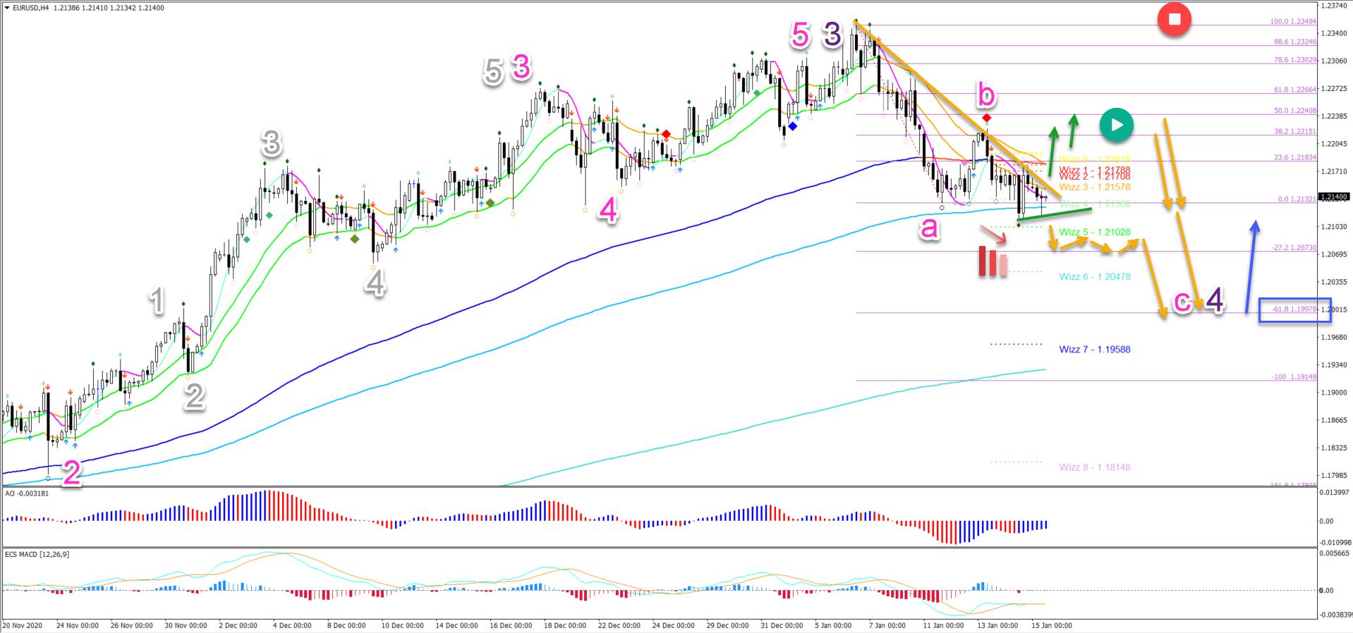 EUR/USD 15.01.2021 4 hour chart