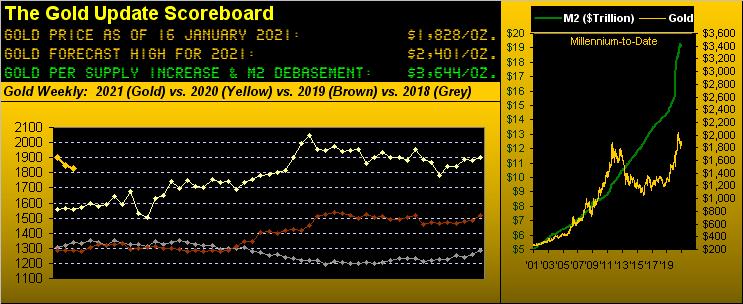 160121_gold_scoreboard