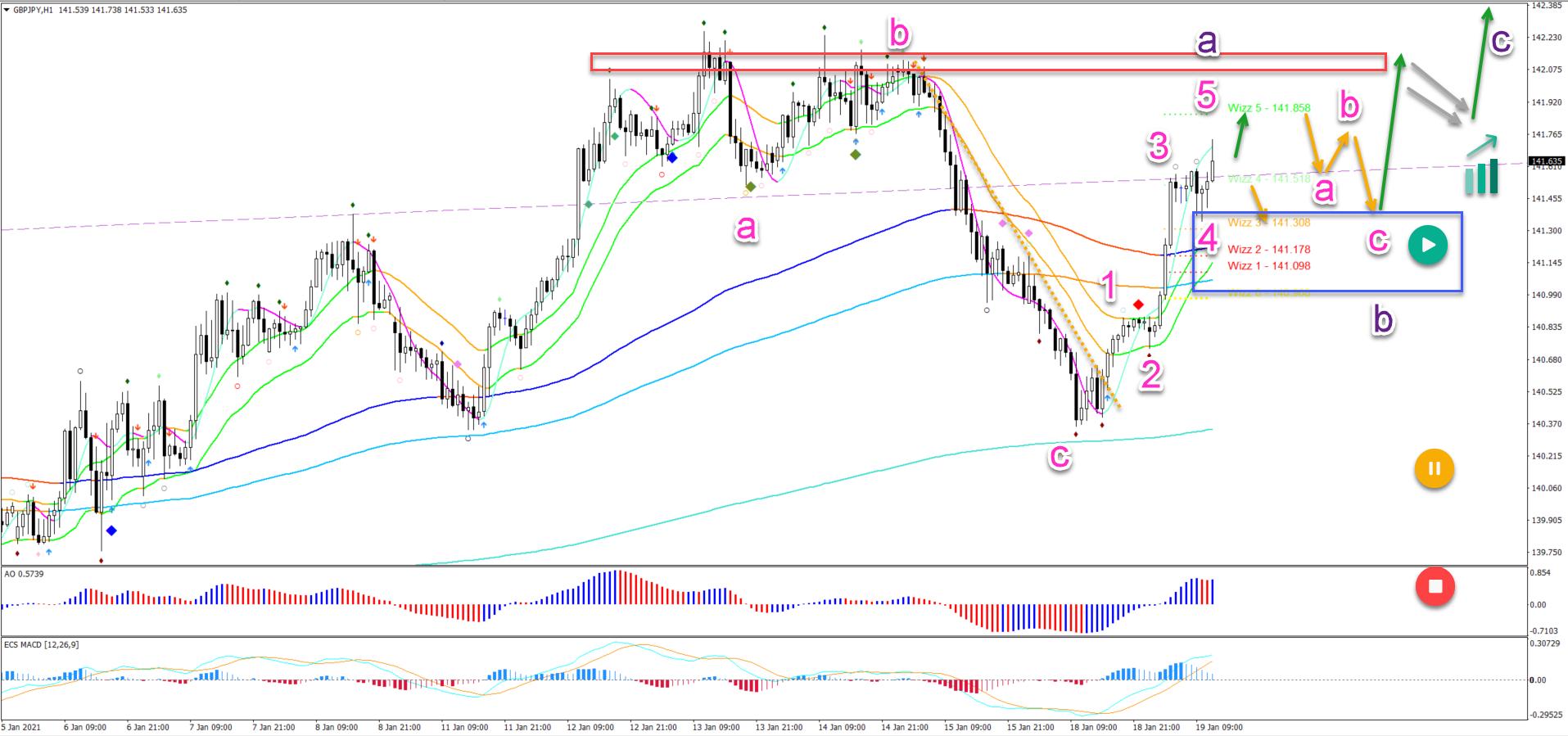GBP/JPY 19.01.2021 1 hour chart